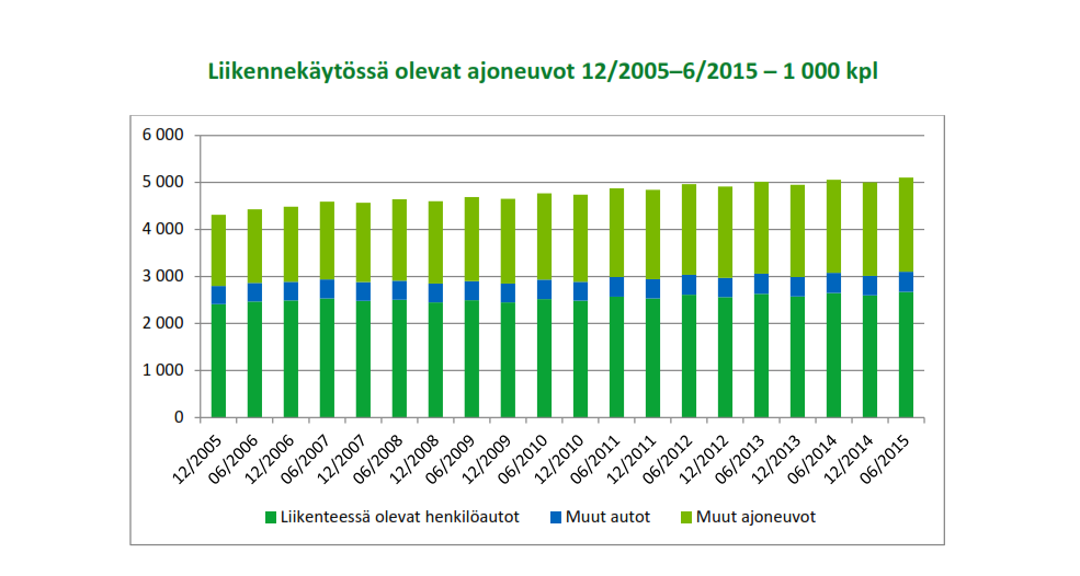 2015-07-22 12_15_13-liikennekaytossa-olevat-ajoneuvot-2005-2015.pdf - Nitro Pro 9 (Expired Trial)