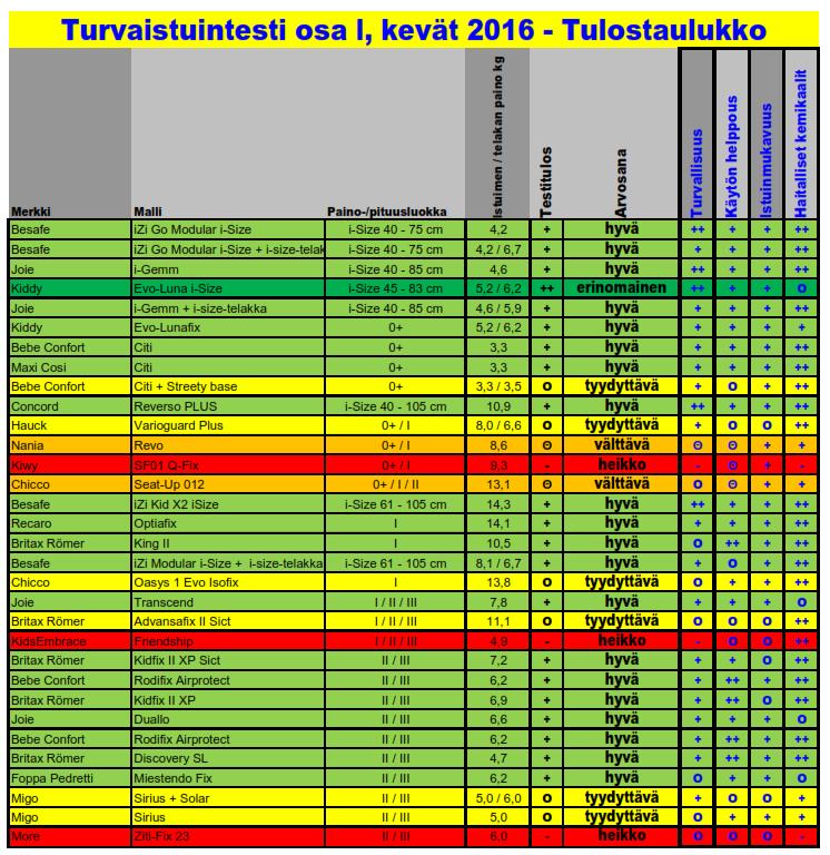 2016-05-25 12_17_40-Turvaistuintestin tulostaulukko KEVÄT 2016.pdf - Nitro Reader 3