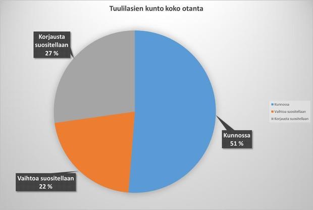 tuulilasien_kunto