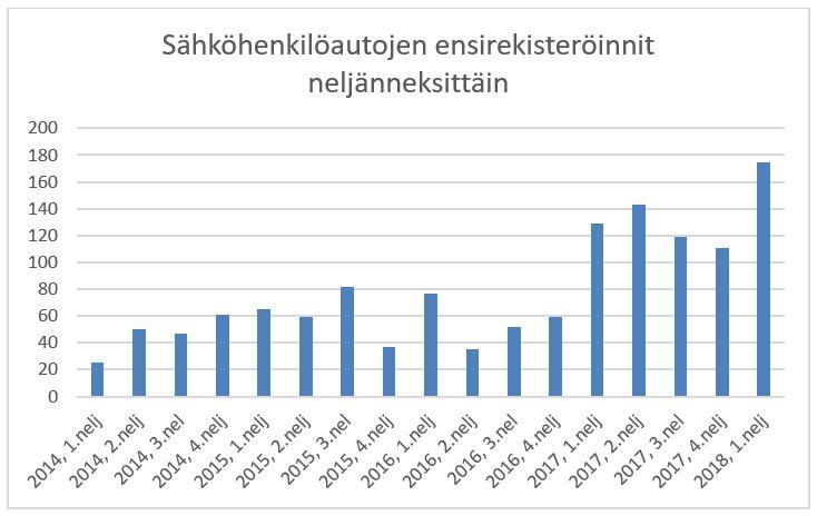 sahkohenkiloautojen-ensirekisteroinnit-neljannesvuosittain-2014-1.2018