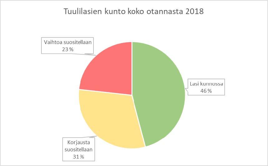 kuva-1-tuulilasien-kunto-koko-otannasta-2018